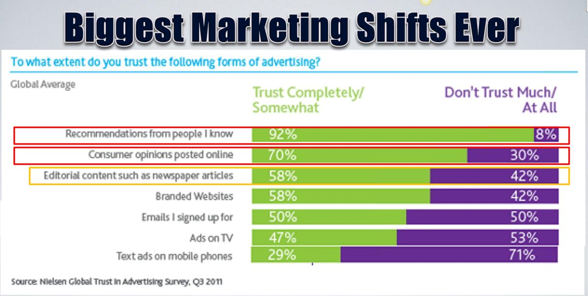 Biggest Marketing Shifts Ever