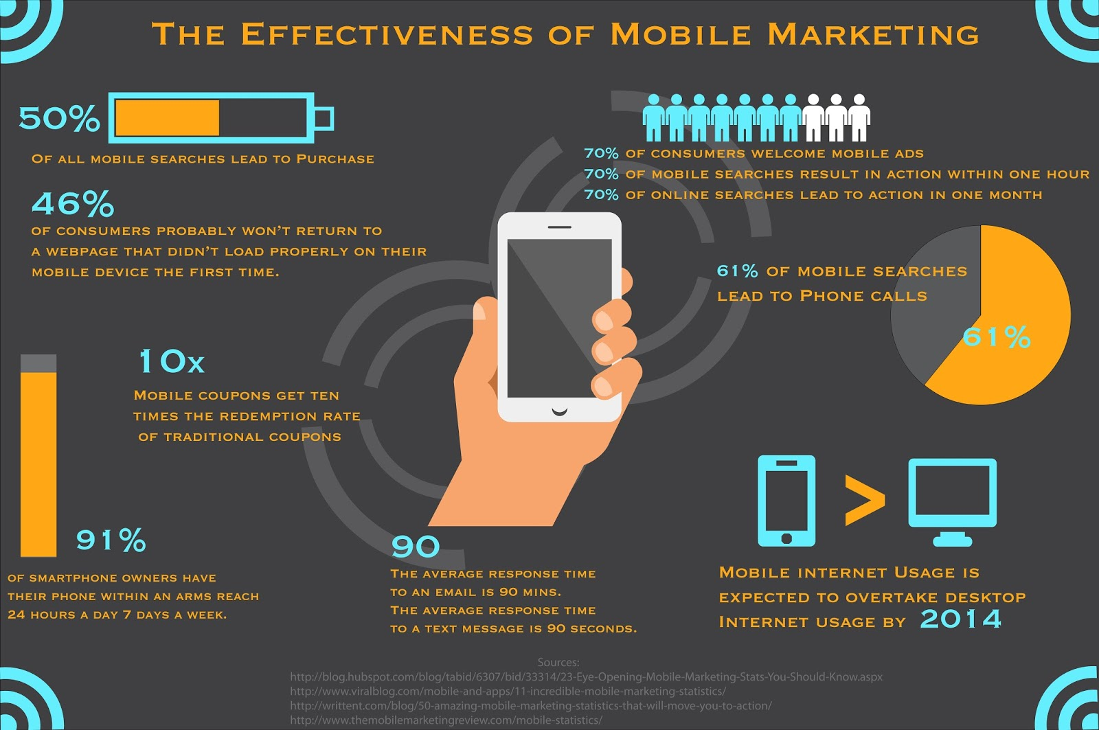 EffectivenessOfMobileMarketing2