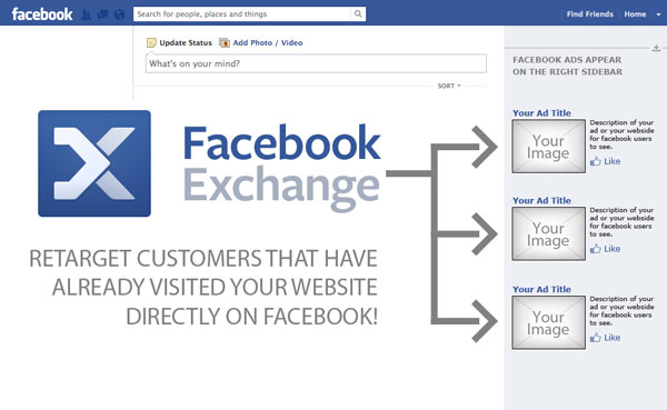 Retarget Customers that have already visited your website directly on Facebook!