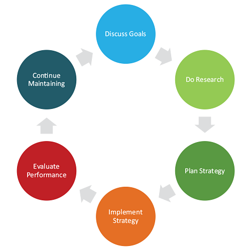 How We Work With Clients Cycle