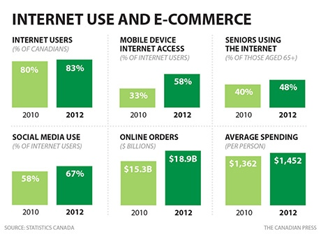 Internet Use And E-Commerce